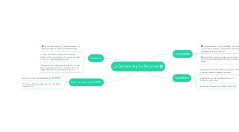Mind Map: La Sentencia y los Recursos