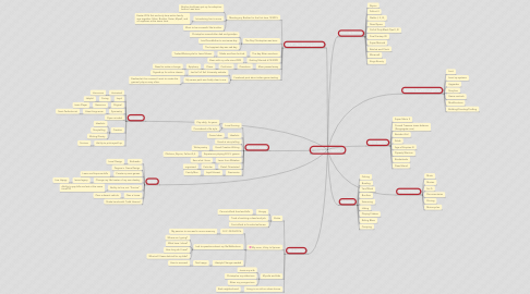 Mind Map: Christopher Spinner