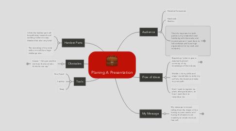 Mind Map: Planing A Presentation