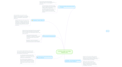 Mind Map: A SOCIAL AND CULTURAL PERSPECTIVE
