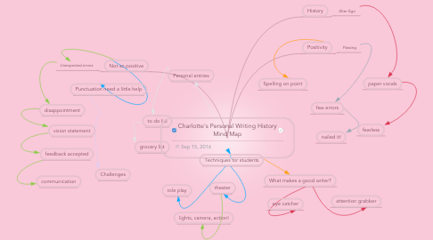 Mind Map: Charlotte's Personal Writing History Mind Map