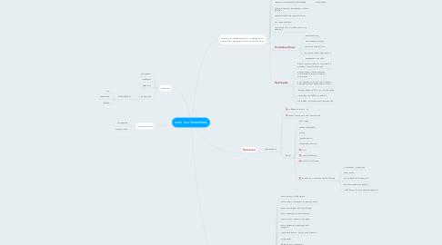 Mind Map: клиенты GreenSales