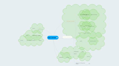 Mind Map: Banc de test