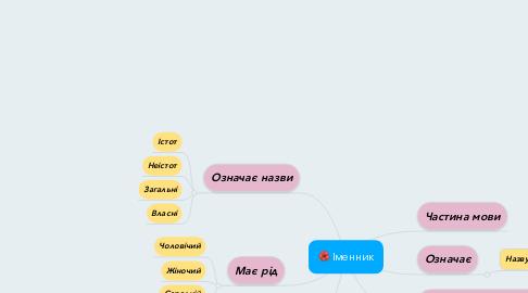 Mind Map: Іменник
