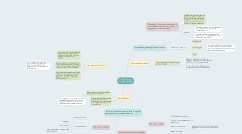 Mind Map: S. Elizabeth Bird On Tabloidization