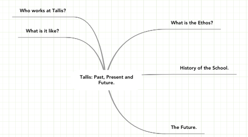 Mind Map: Tallis: Past, Present and Future.