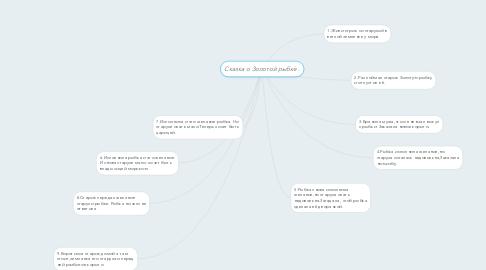 Mind Map: Сказка о Золотой рыбке .