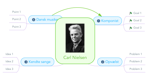 Mind Map: Carl Nielsen