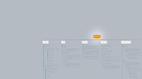 Mind Map: BIG IDEA