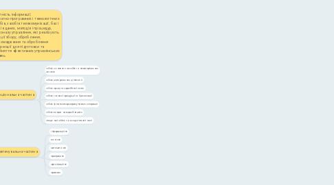 Mind Map: Інформаційні системи обліку
