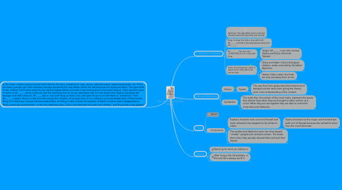 Mind Map: The Color Purple by Alice Walker