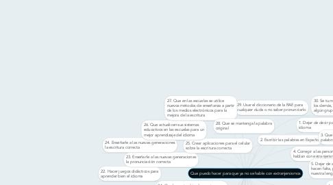 Mind Map: Que puedo hacer para que ya no se hable con extranjersismos
