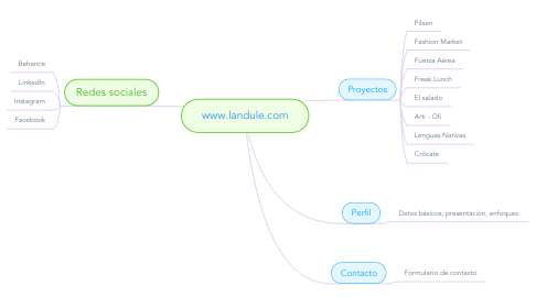 Mind Map: www.landule.com