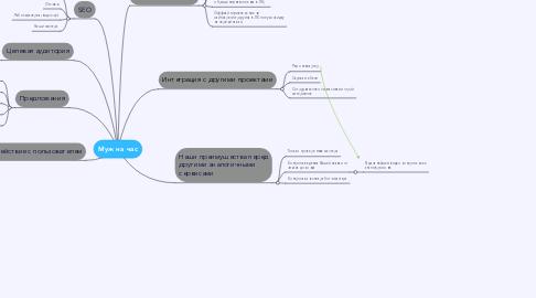 Mind Map: Муж на час