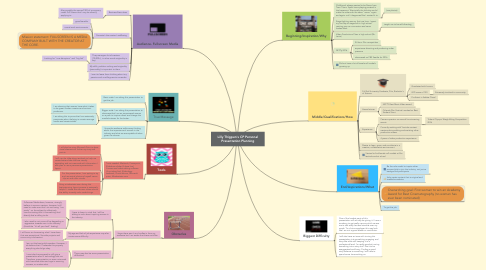 Mind Map: Lilly Thigpen's CP Personal Presentation Planning