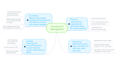 Mind Map: Functions of Management