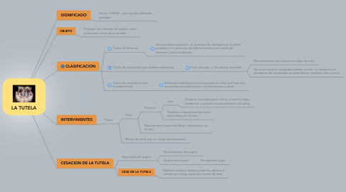 Mind Map: LA TUTELA