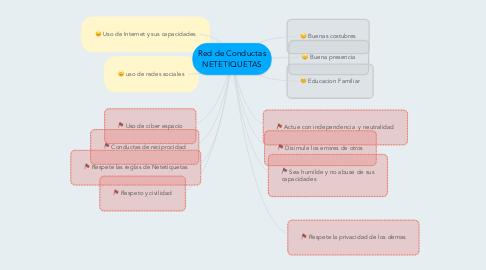 Mind Map: Red de Conductas NETETIQUETAS
