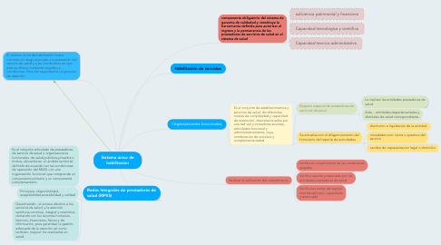Mind Map: AUTORES CLÁSICOS OPTO PETERS