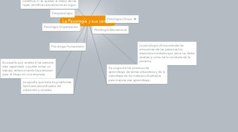 Mind Map: La Psicología y sus campos