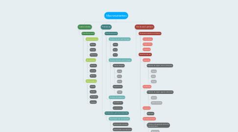 Mind Map: Macronutrientes