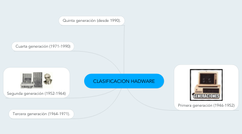 Mind Map: CLASIFICACION HADWARE