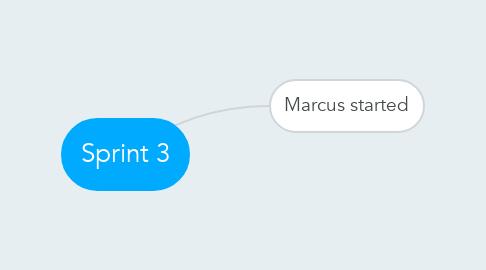 Mind Map: Sprint 3