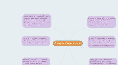 Mind Map: Conceptos Computacionales