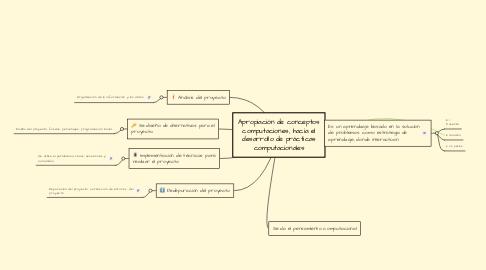 Mind Map: Apropiación de conceptos computaciones, hacia el desarrollo de prácticas computacionales