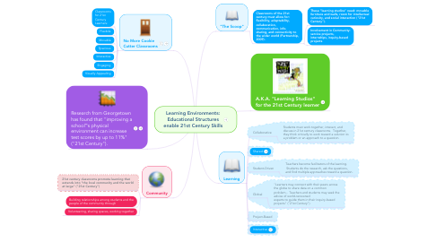 Mind Map: Learning Environments: Educational Structures enable 21st Century Skills