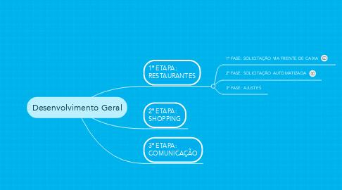 Mind Map: Desenvolvimento Geral