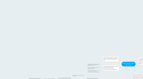 Mind Map: Gestión de Instituciones Deportivas