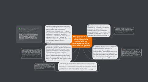 Mind Map: Emergencia de mayor diversidad de la problemática y contingencias de las situaciones de gestión.