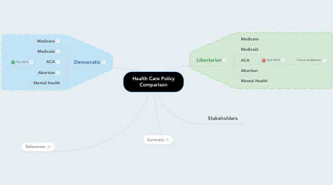 Mind Map: Health Care Policy Comparison