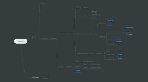 Mind Map: Cinematica