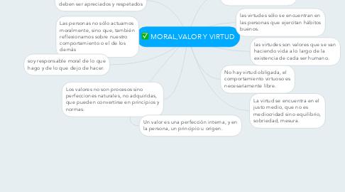 Mind Map: MORAL,VALOR Y VIRTUD