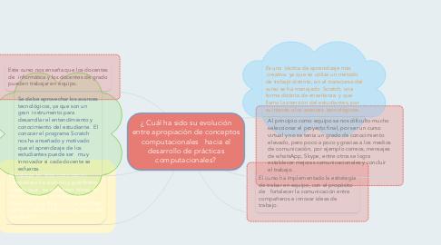 Mind Map: ¿ Cuál ha sido su evolución entre apropiación de conceptos computacionales  hacia el desarrollo de prácticas computacionales?