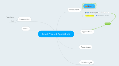 Mind Map: Smart Phone & Applications