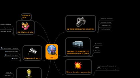 Mind Map: SIM