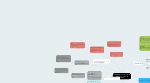 Mind Map: Posibilidades y limitaciones de internet como recurso educativo