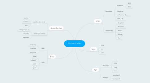 Mind Map: Technos web