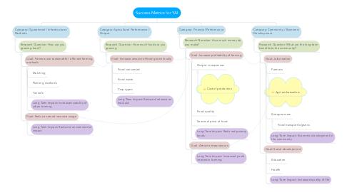 Mind Map: Success Metrics for YAI
