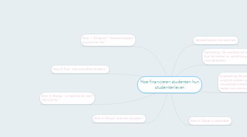 Mind Map: Hoe financieren studenten hun studentenleven