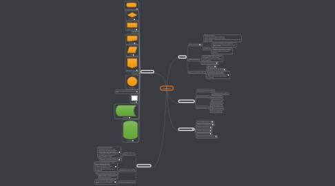 Mind Map: Flowcharts