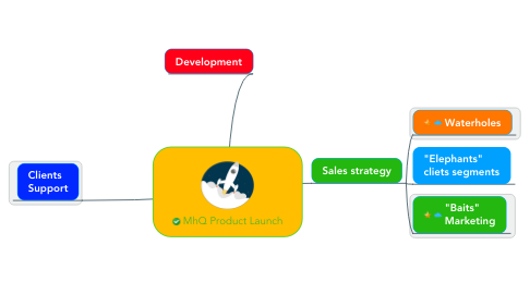 Mind Map: MhQ Product Launch