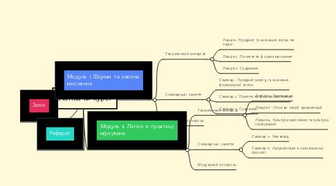 Mind Map: Логіка (2 курс)