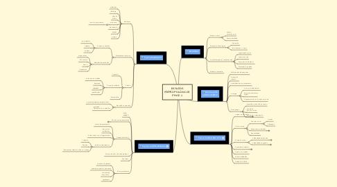 Mind Map: ESTUDOS ANTROPOLÓGICOS FASE 2