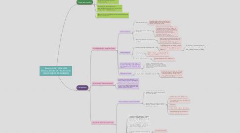 Mind Map: Resolución N°. 16 de 2009 (MODALIDADES DE TRABAJO DE GRADO PARA ESTUDIANTES9
