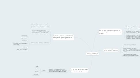 Mind Map: Creación del derecho