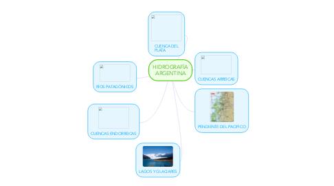 Mind Map: HIDROGRAFÍA ARGENTINA